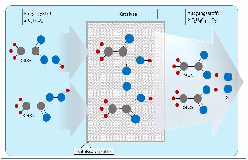 Wasserstoffperoxid (H2O2) Katalyse